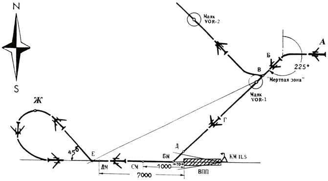 КМ – курсовой маяк ILS;